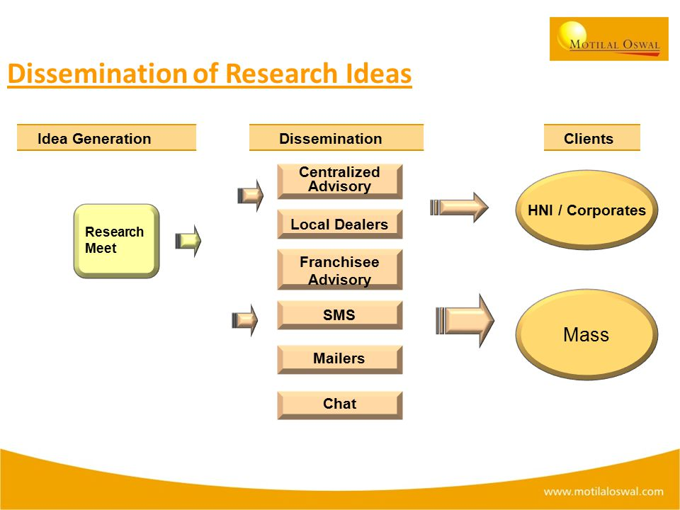 Idea Generation Research Meet Dissemination Dissemination of Research Ideas Franchisee Advisory Centralized Advisory Local Dealers SMS Mailers Chat HNI / Corporates Mass Clients