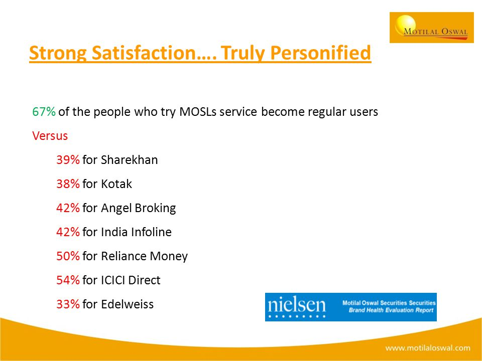 67% of the people who try MOSLs service become regular users Versus 39% for Sharekhan 38% for Kotak 42% for Angel Broking 42% for India Infoline 50% for Reliance Money 54% for ICICI Direct 33% for Edelweiss Strong Satisfaction….