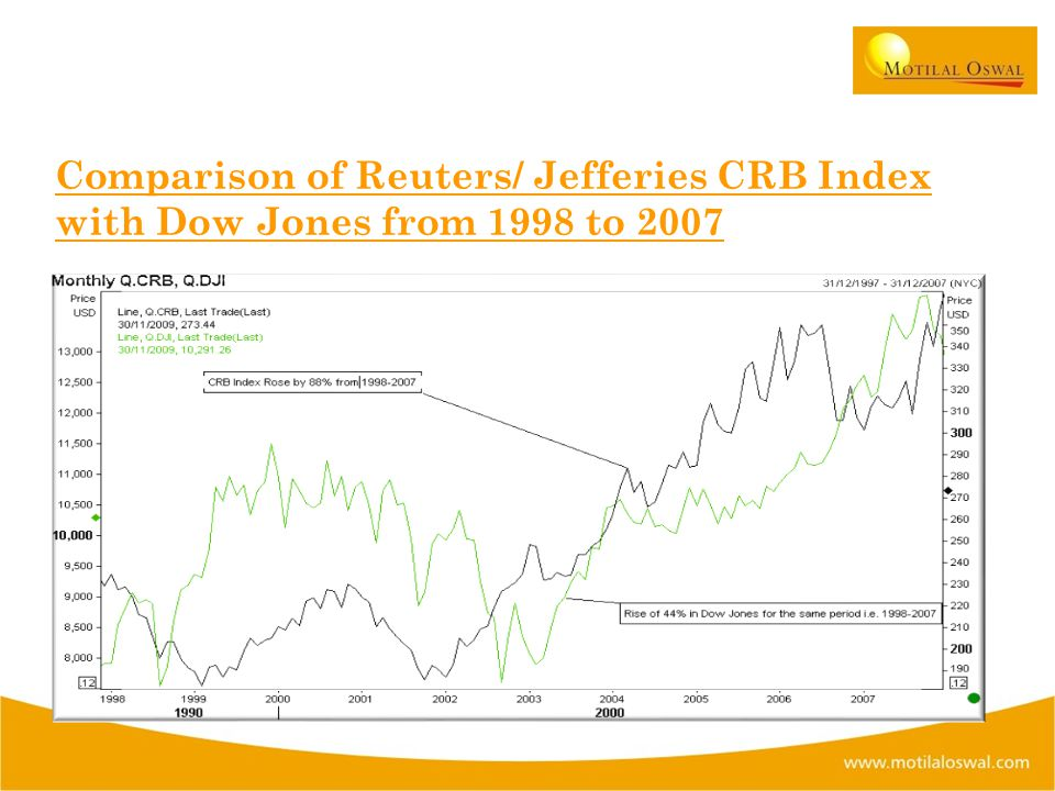 Comparison of Reuters/ Jefferies CRB Index with Dow Jones from 1998 to 2007.