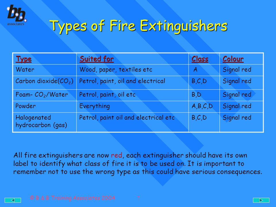© B & B Training Associates 2004 7 Types of Fire Extinguishers Type Suited for ClassColour WaterWood, paper, textiles etc ASignal red Carbon dioxide(C