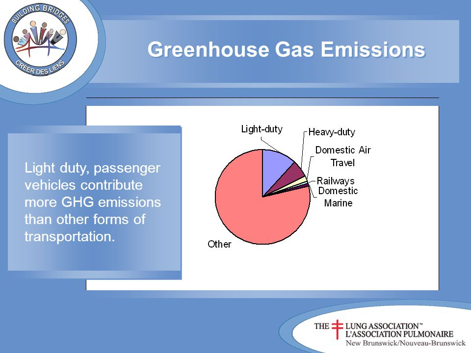 Vehicle emissions also contain CO2, an important Green house gas (GHG).