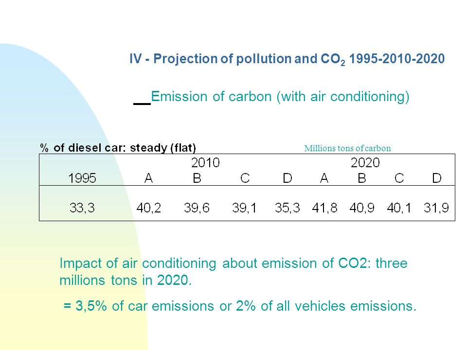IV - Projection of pollution and CO 2 1995-2010-2020 Emission of carbon (with air conditioning) Millions tons of carbon Impact of air conditioning abo