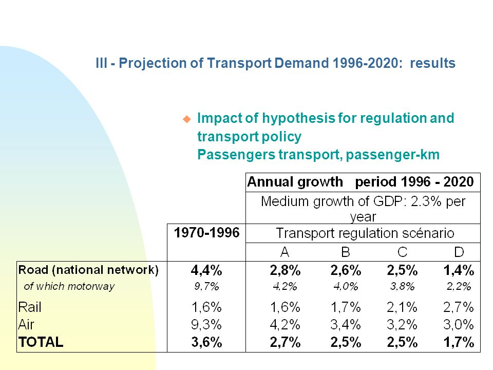 III - Projection of Transport Demand 1996-2020: results u Impact of hypothesis for regulation and transport policy Passengers transport, passenger-km