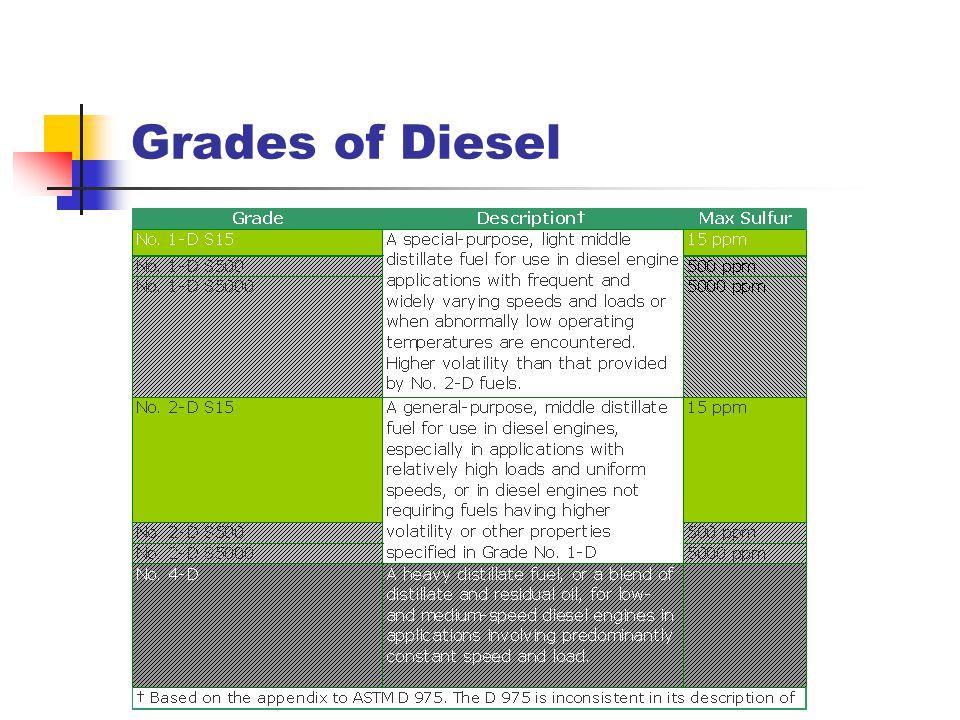 Grades of Diesel