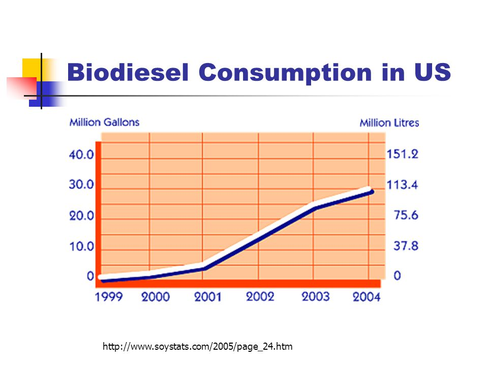 Biodiesel Consumption in US http://www.soystats.com/2005/page_24.htm