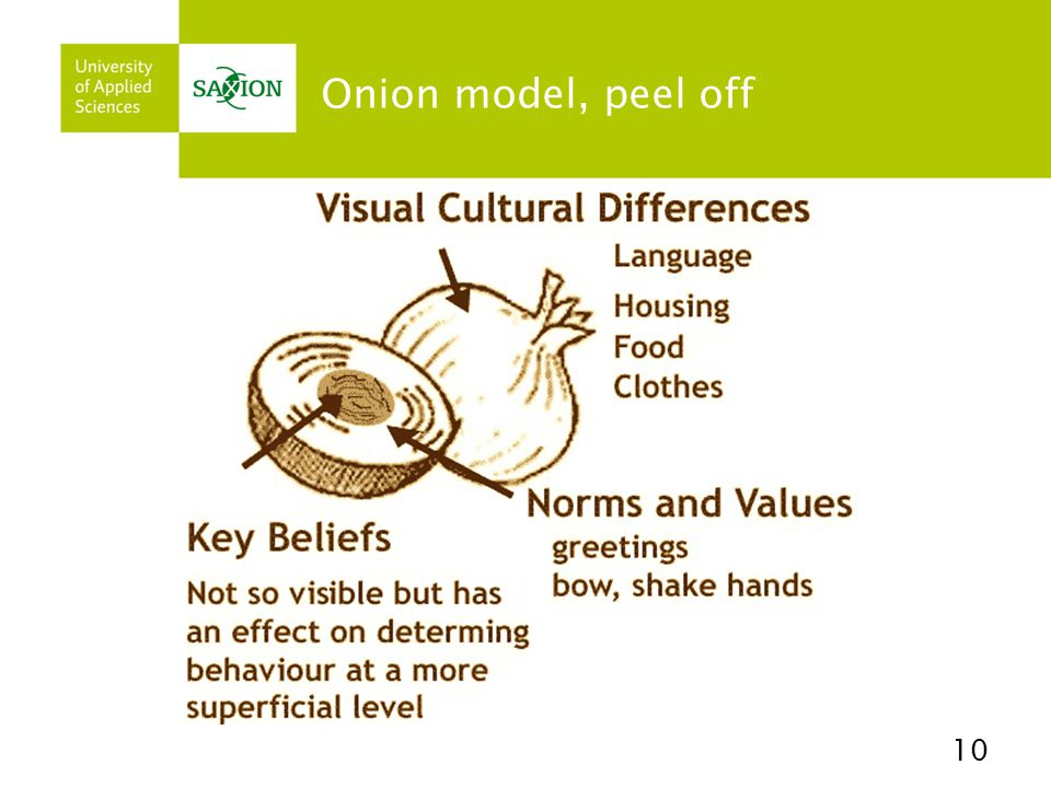Onion model, peel off 10