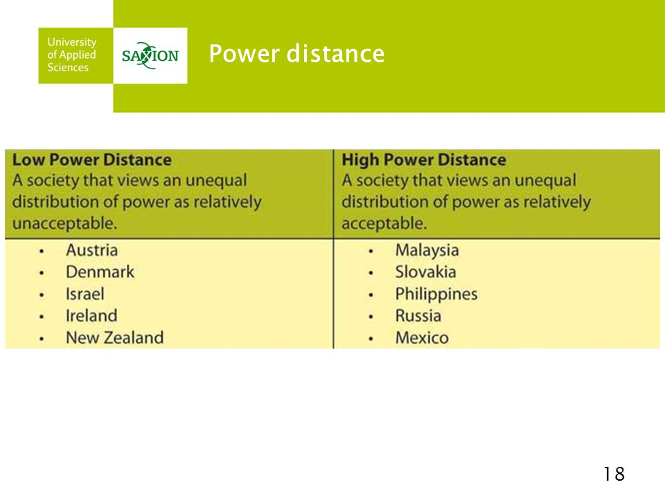 Power distance 18