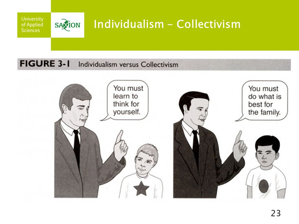 Individualism - Collectivism 23