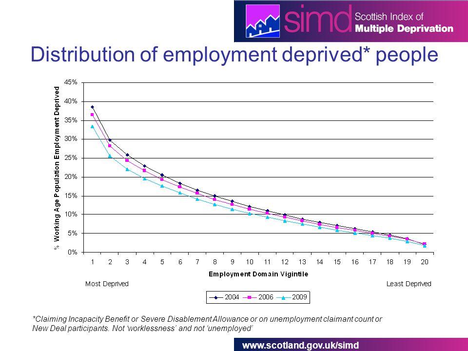 www.scotland.gov.uk/simd Distribution of employment deprived* people *Claiming Incapacity Benefit or Severe Disablement Allowance or on unemployment claimant count or New Deal participants.