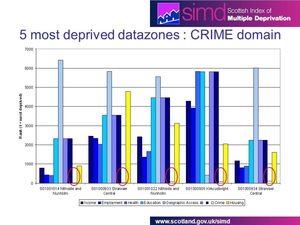 www.scotland.gov.uk/simd 5 most deprived datazones : CRIME domain