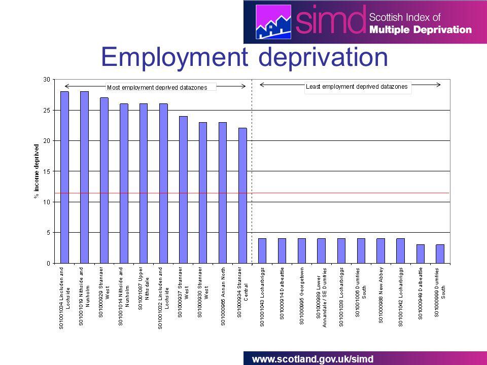 www.scotland.gov.uk/simd Employment deprivation