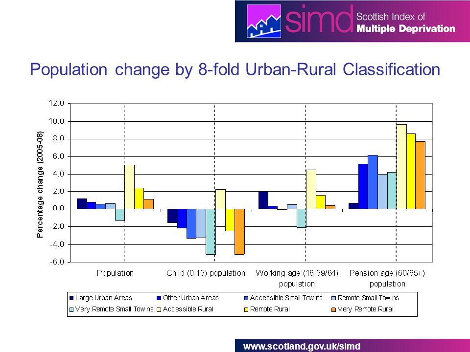 www.scotland.gov.uk/simd Population change by 8-fold Urban-Rural Classification
