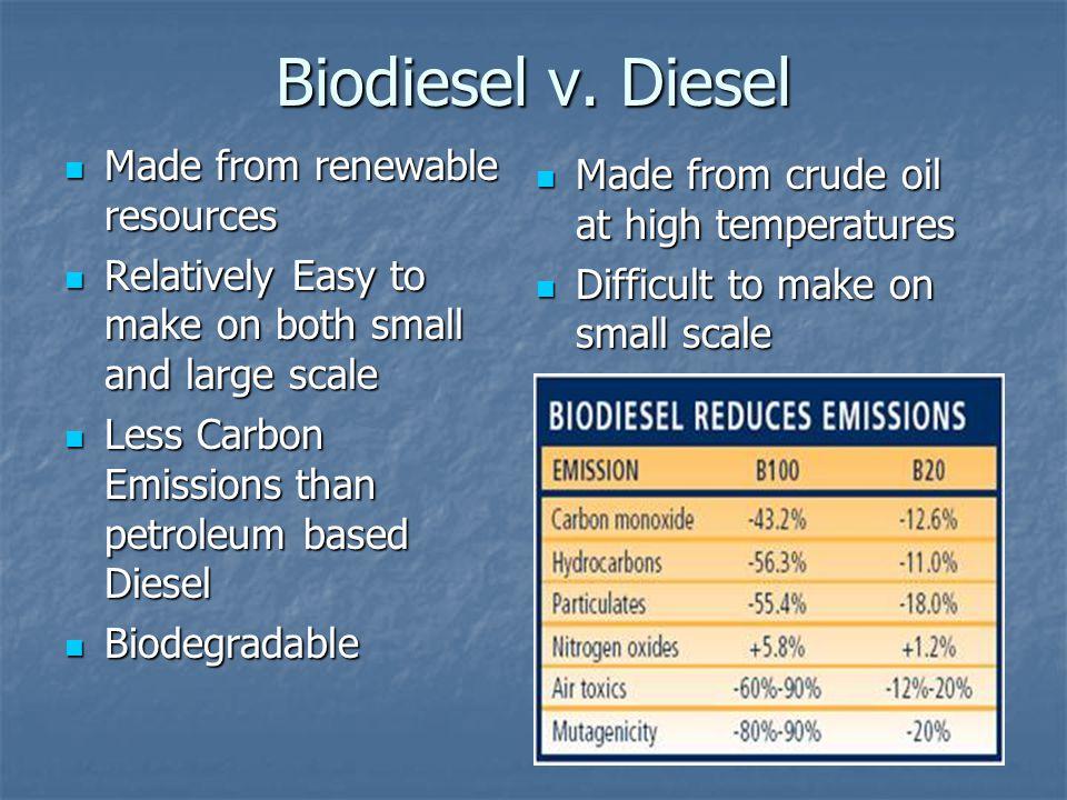 Biodiesel v.