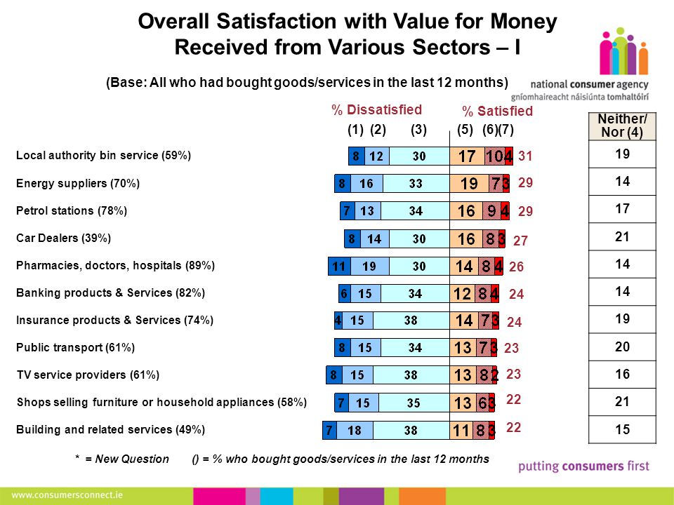 16 Making Complaints Overall Satisfaction with Value for Money Received from Various Sectors – I (Base: All who had bought goods/services in the last 12 months) Local authority bin service (59%) Energy suppliers (70%) Petrol stations (78%) Car Dealers (39%) Pharmacies, doctors, hospitals (89%) Banking products & Services (82%) Insurance products & Services (74%) Public transport (61%) TV service providers (61%) Shops selling furniture or household appliances (58%) Building and related services (49%) Neither/ Nor (4) 19 14 17 21 14 19 20 16 21 15 (1)(2)(3)(5)(6) * = New Question () = % who bought goods/services in the last 12 months % Satisfied % Dissatisfied 31 29 27 26 24 23 22 (7)