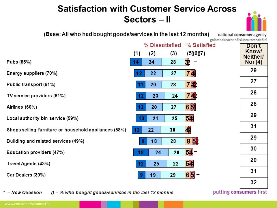 19 Making Complaints Satisfaction with Customer Service Across Sectors – II (Base: All who had bought goods/services in the last 12 months) Pubs (85%) Energy suppliers (70%) Public transport (61%) TV service providers (61%) Airlines (60%) Local authority bin service (59%) Shops selling furniture or household appliances (58%) Building and related services (49%) Education providers (47%) Travel Agents (43%) Car Dealers (39%) (1)(2)(3)(5)(6)(7) % Satisfied% Dissatisfied * = New Question () = % who bought goods/services in the last 12 months Don't Know/ Neither/ Nor (4) 29 27 28 29 31 29 30 29 31 32 – – –