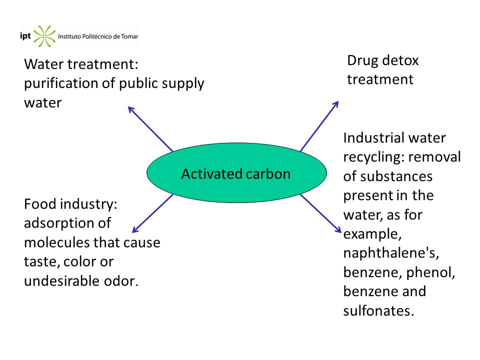Activated carbon Water treatment: purification of public supply water Industrial water recycling: removal of substances present in the water, as for example, naphthalene s, benzene, phenol, benzene and sulfonates.