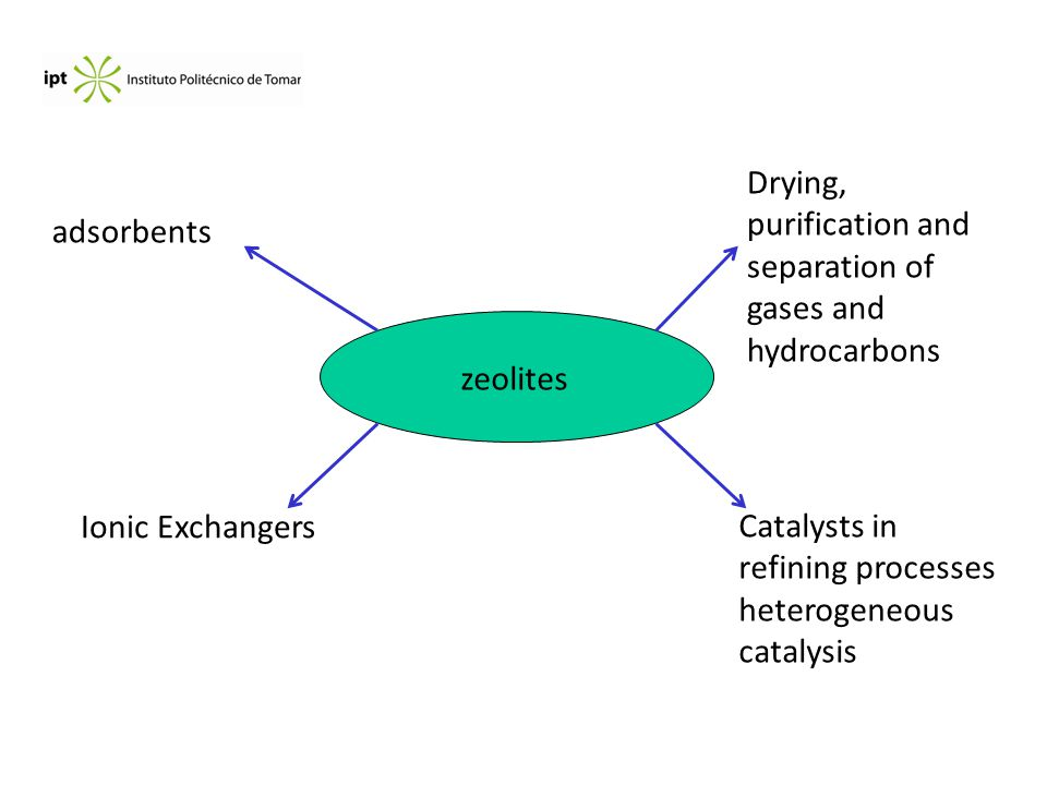 In petrochemical processing, zeolites are used as catalysts for Fluid Catalytic Cracking (FCC process), a process which transforms long- chain alkanes (heavy oil) into shorter ones (petrol), to enhance the octane number of the petrol by producing branched species.