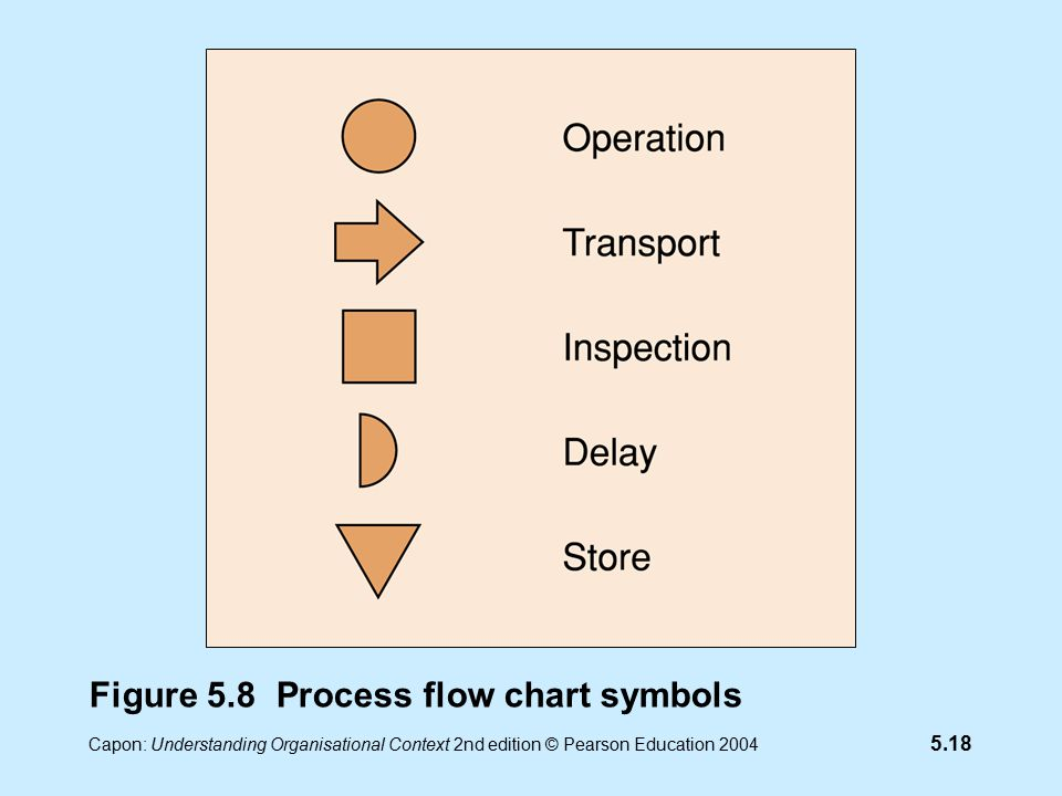 5.18 Capon: Understanding Organisational Context 2nd edition © Pearson Education 2004 Figure 5.8 Process flow chart symbols