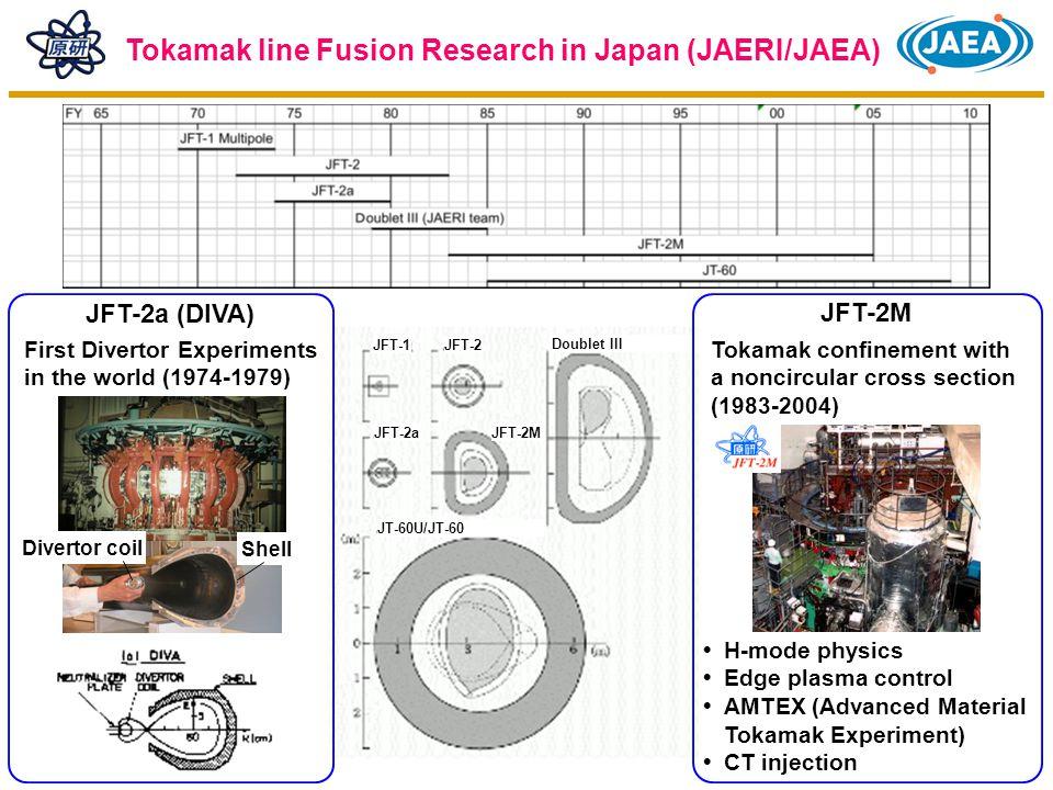 15 External diameter13.5 m Plasma major radius3.9 m Plasma minor radius0.6 m Plasma volume30 m 3 Magnetic field3 T Total weight1500 t NBI (Co) NBI (Ctr) Local Island Divertor (LID) ECR 84 – 168 GHz ICRF 25-100 MHz Large Helical Device (LHD) NBI (Perp) NBI (Ctr) Strong programmes in Japanese universities