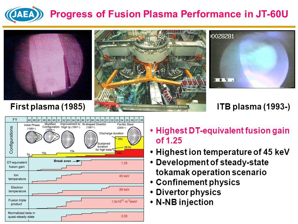 JFT-1JFT-2 Doublet III JFT-2aJFT-2M JT-60U/JT-60 JFT-2a (DIVA) First Divertor Experiments in the world (1974-1979) JFT-2M Shell Divertor coil Tokamak line Fusion Research in Japan (JAERI/JAEA) Tokamak confinement with a noncircular cross section (1983-2004)  H-mode physics  Edge plasma control  AMTEX (Advanced Material Tokamak Experiment)  CT injection