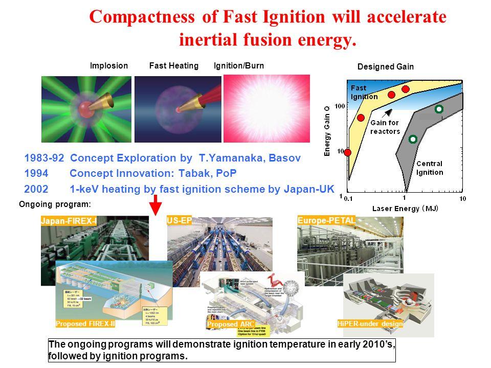 Milestones for inertial confinement 1960 Laser innovation Townes, Basov, Prochorow, Maiman 1969 1 keV and DD neutrons France: Limeil (Floux et al) 1972 Implosion concept Nuckolls 1986 10-keV temperature demo.