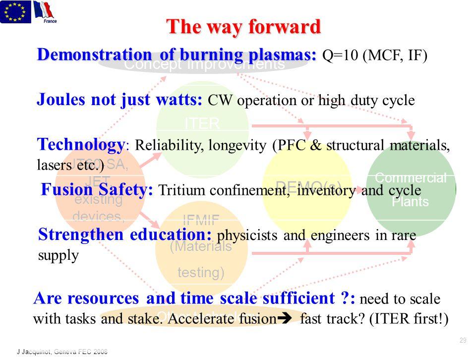 J Jacquinot, Geneva FEC 2008 28 JET ~ 80 m 3 D/T ~16 MW th ITER 800 m 3 ~ 500 MW th Dominant self heating DEMO ~ 1000 - 3500 m 3 ~ 2000 - 4000 MW th Way forward (magnetic fusion) JT60-SA Supra conductors SS operation + many other contributing facilities via ITPA, IEA, IAEA +