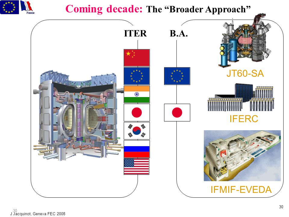 J Jacquinot, Geneva FEC 2008 29 The way forward JT60-SA, JET, existing devices, ITER IFMIF (Materials testing) DEMO(s) Commercial Plants Concept improvements Other technology Demonstration of burning plasmas: Demonstration of burning plasmas: Q=10 (MCF, IF) Joules not just watts: CW operation or high duty cycle Technology : Reliability, longevity (PFC & structural materials, lasers etc.) Fusion Safety: Tritium confinement, inventory and cycle Strengthen education: physicists and engineers in rare supply Are resources and time scale sufficient : need to scale with tasks and stake.