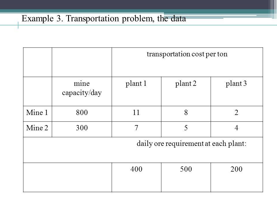 Example 3. Transportation problem, the data transportation cost per ton mine capacity/day plant 1plant 2plant 3 Mine 18001182 Mine 2300754 daily ore r