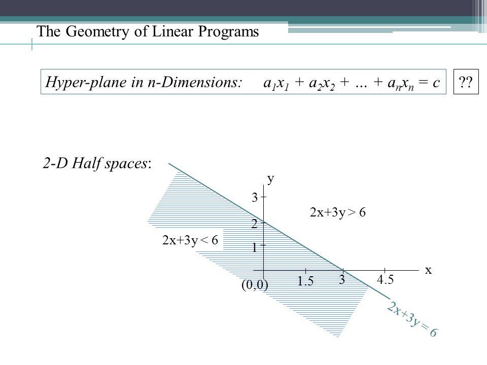 The Geometry of Linear Programs Hyper-plane in n-Dimensions: a 1 x 1 + a 2 x 2 + … + a n x n = c ?? 2-D Half spaces: 2x+3y = 6 (0,0) 1.5 3 4.5 1 2 3 y