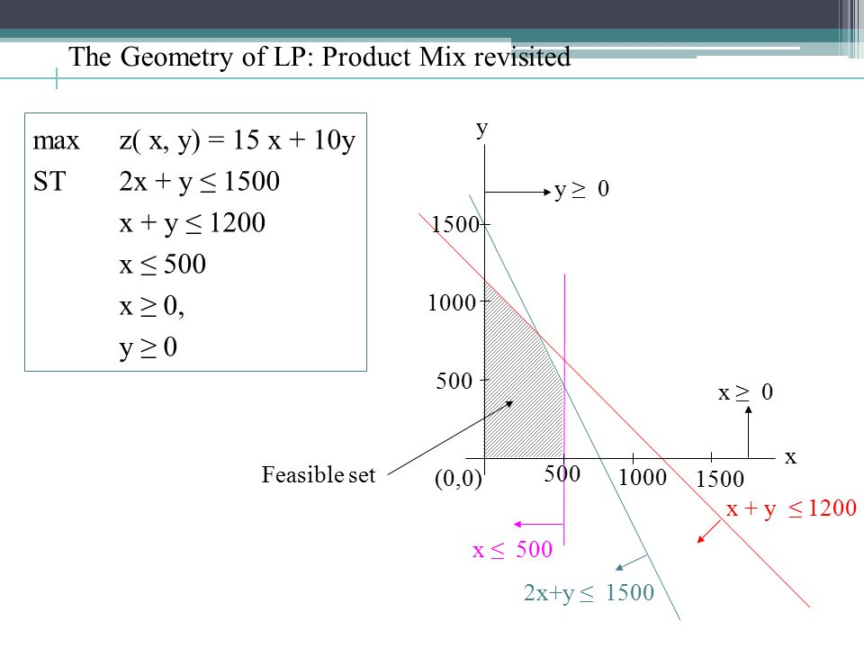Feasible set The Geometry of LP: Product Mix revisited maxz( x, y) = 15 x + 10y ST2x + y ≤ 1500 x + y ≤ 1200 x ≤ 500 x ≥ 0, y ≥ 0 x ≥ 0 y ≥ 0 x ≤ 500 2x+y ≤ 1500 x + y ≤ 1200 (0,0) 1000 1500 500 1000 1500 500 y x