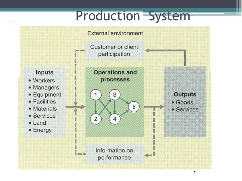 7 Production System