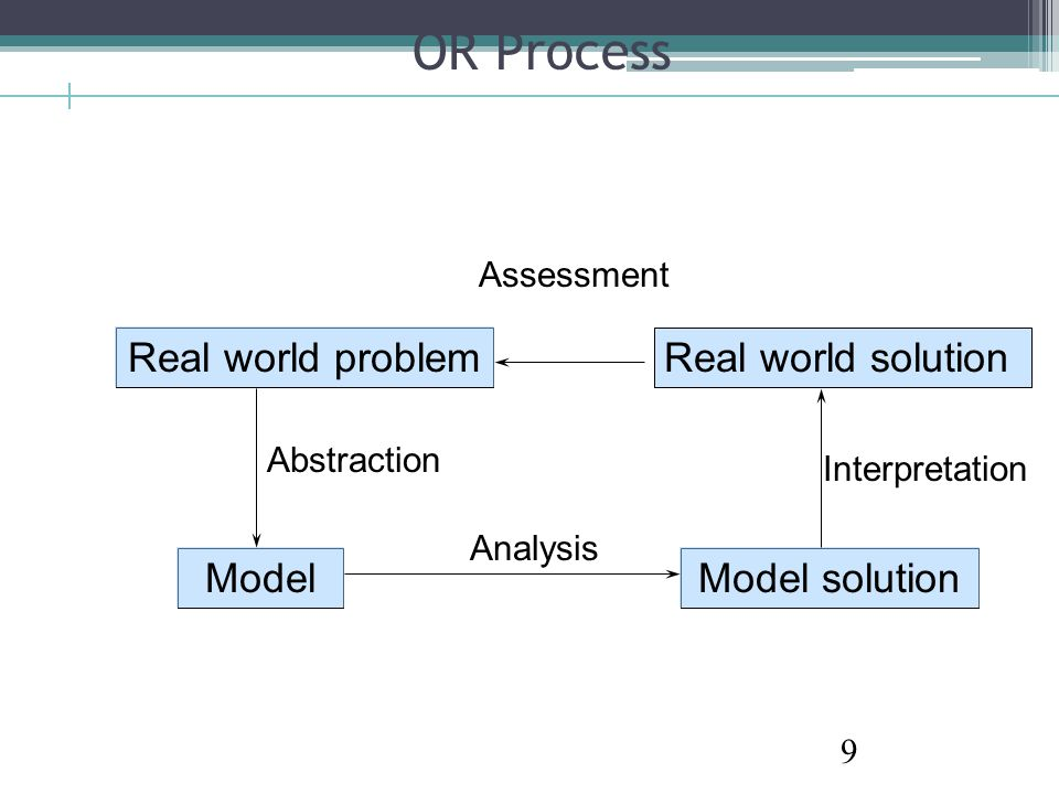 Product Mix Problem: Modeling..Step 3.