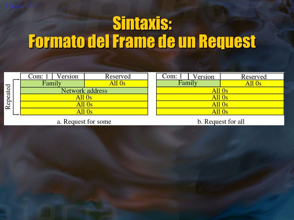Figure 13-7 Sintaxis: Formato del Frame de un Request Sintaxis: Formato del Frame de un Request