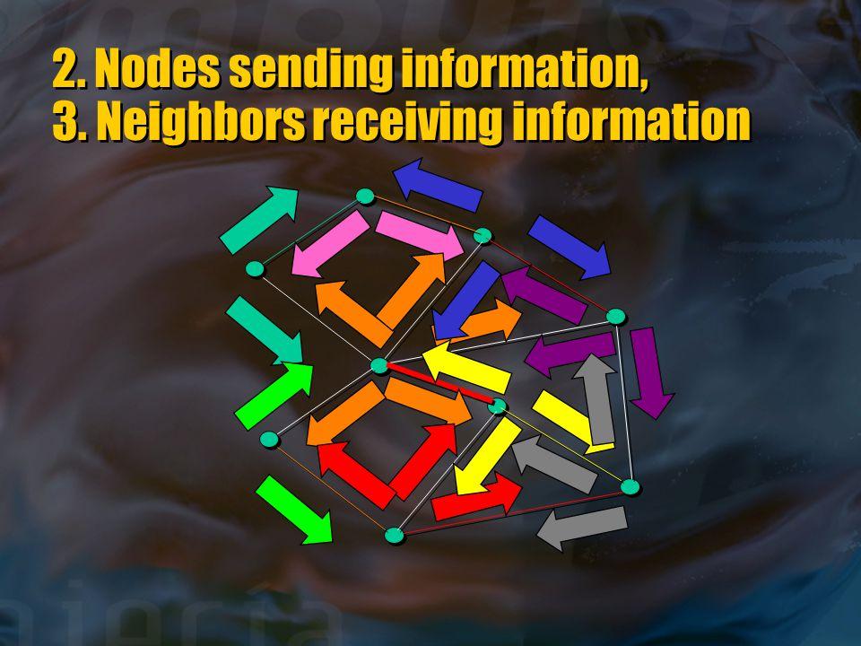 2. Nodes sending information, 3. Neighbors receiving information