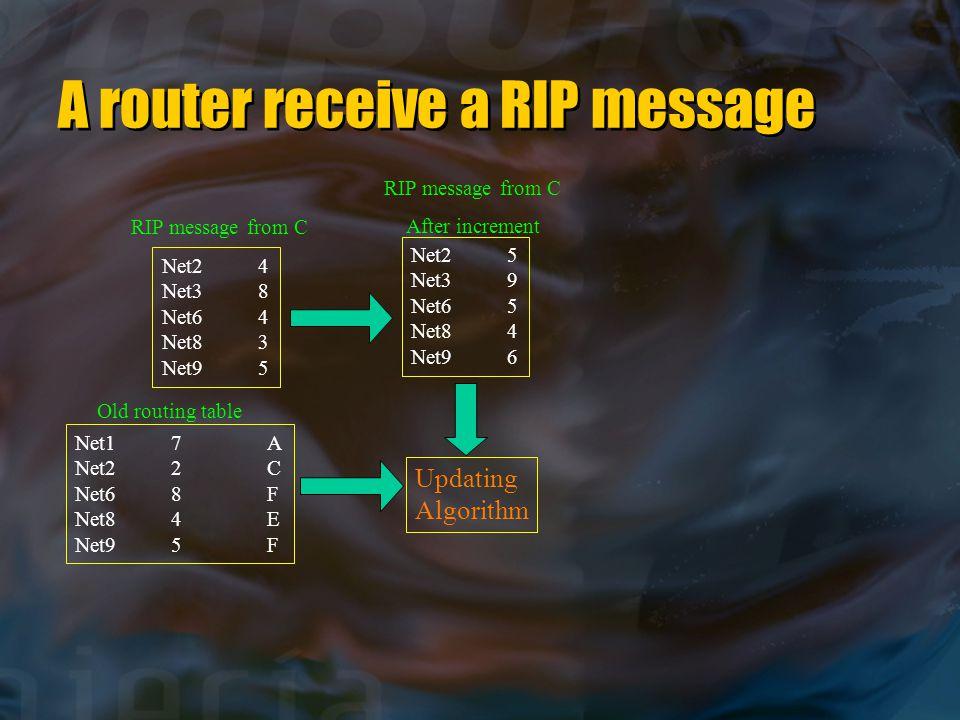 A router receive a RIP message Net24 Net38 Net64 Net83 Net95 Net25 Net39 Net65 Net84 Net96 Net17A Net22C Net68F Net84E Net95F Updating Algorithm RIP m
