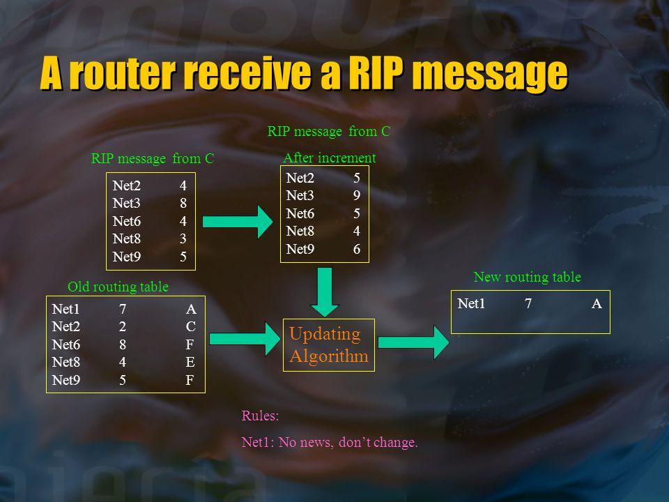 A router receive a RIP message Net24 Net38 Net64 Net83 Net95 Net25 Net39 Net65 Net84 Net96 Net17A Net22C Net68F Net84E Net95F Updating Algorithm Net17