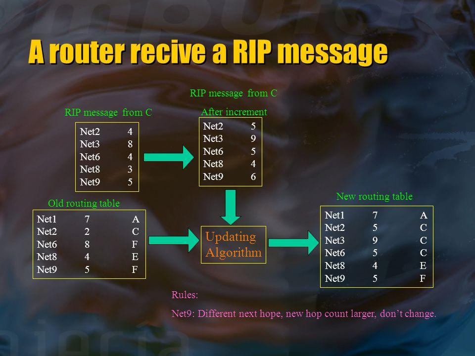 A router recive a RIP message Net24 Net38 Net64 Net83 Net95 Net25 Net39 Net65 Net84 Net96 Net17A Net22C Net68F Net84E Net95F Updating Algorithm Net17A