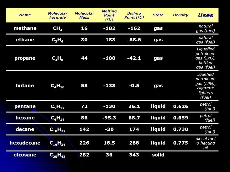 Name Molecular Formula Molecular Mass Melting Point ( o C) Boiling Point ( o C) StateDensity Uses methaneCH 4 16-182-162gas natural gas (fuel) ethaneC