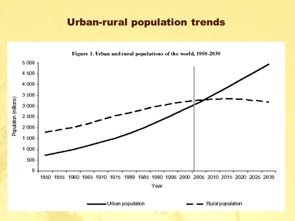 Urban-rural population trends