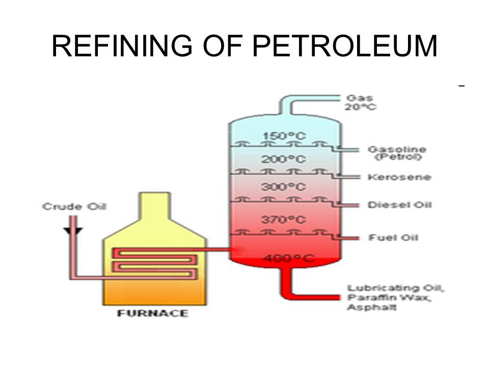 REFINING OF PETROLEUM