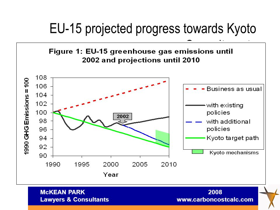 McKEAN PARK 2008 Lawyers & Consultants www.carboncostcalc.com EU-15 projected progress towards Kyoto Commitments