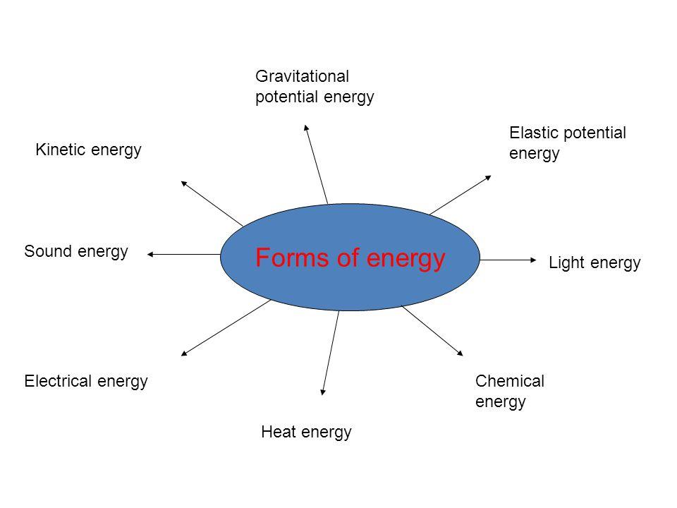 Kinetic energy Gravitational potential energy Elastic potential energy Sound energy Heat energy Chemical energy Light energy Electrical energy Forms of energy