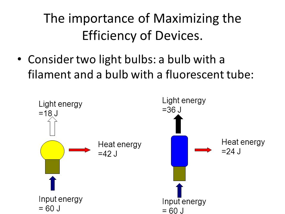 The importance of Maximizing the Efficiency of Devices.