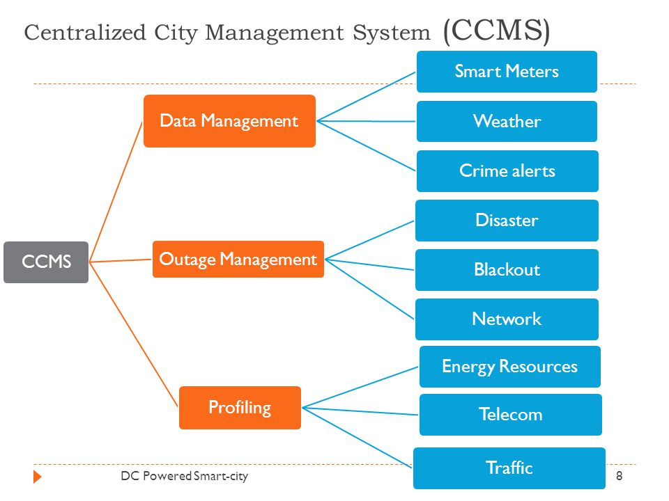 Centralized City Management System (CCMS) DC Powered Smart-city8 CCMS Data Management Smart MetersWeatherCrime alerts Outage Management DisasterBlacko