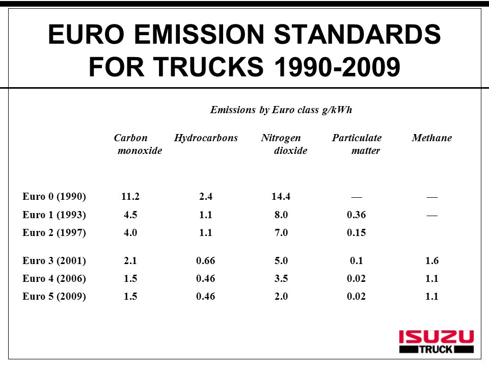 EURO EMISSION STANDARDS FOR TRUCKS 1990-2009 Emissions by Euro class g/kWh Carbon monoxide HydrocarbonsNitrogen dioxide Particulate matter Methane Euro 0 (1990)11.22.414.4—— Euro 1 (1993)4.51.18.00.36— Euro 2 (1997)4.01.17.00.15 Euro 3 (2001)2.10.665.00.11.6 Euro 4 (2006)1.50.463.50.021.1 Euro 5 (2009)1.50.462.00.021.1