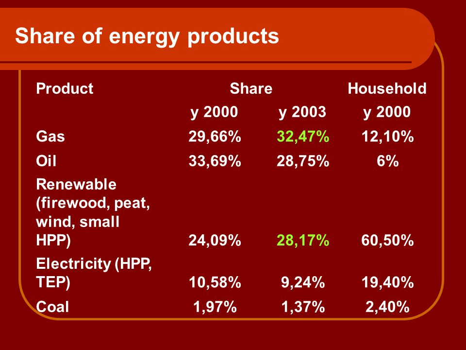 Share of energy products ProductShareHousehold y 2000y 2003y 2000 Gas29,66%32,47%12,10% Oil33,69%28,75%6% Renewable (firewood, peat, wind, small HPP)24,09%28,17%60,50% Electricity (HPP, TEP)10,58%9,24%19,40% Coal1,97%1,37%2,40%