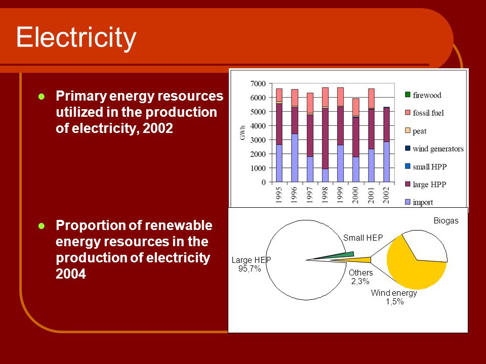 Electricity Primary energy resources utilized in the production of electricity, 2002 Proportion of renewable energy resources in the production of electricity 2004 Large HEP 95,7% Biogas Wind energy 1,5% Small HEP Others 2,3%
