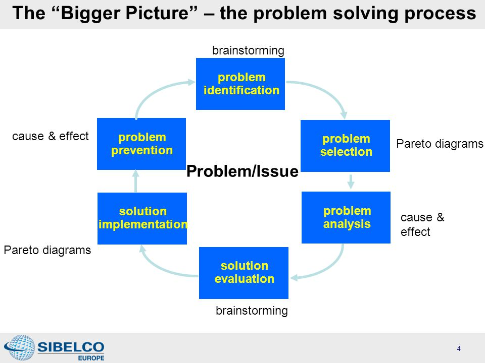 The Bigger Picture – the problem solving process problem identification problem prevention solution implementation solution evaluation problem selection problem analysis Problem/Issue cause & effect Pareto diagrams cause & effect brainstorming 4
