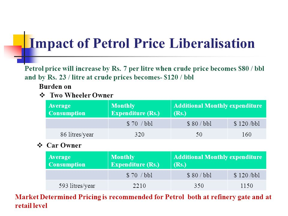 Impact of Petrol Price Liberalisation Burden on  Two Wheeler Owner Average Consumption Monthly Expenditure (Rs.) Additional Monthly expenditure (Rs.)