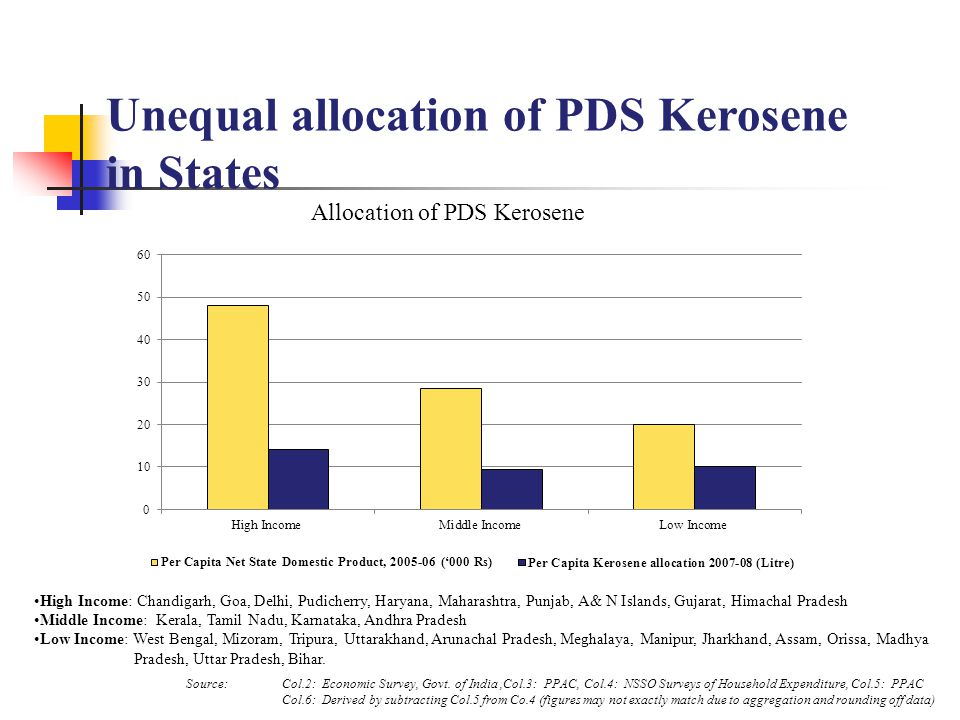 Unequal allocation of PDS Kerosene in States Source:Col.2: Economic Survey, Govt.